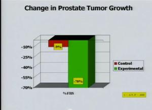 prostate tumor growth chart